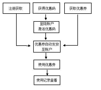 取及使用流程简图